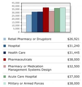 Pharmacy technician salary by type of employer